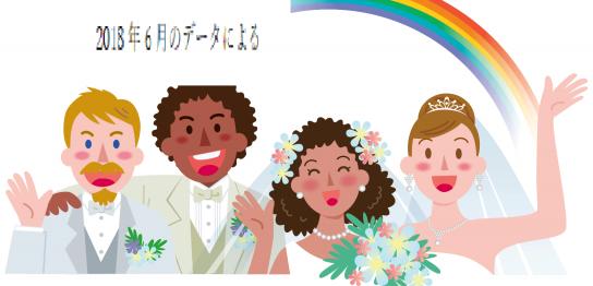 国際結婚2018年6月のデータ