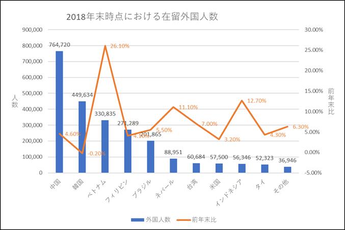 2018年外国人数