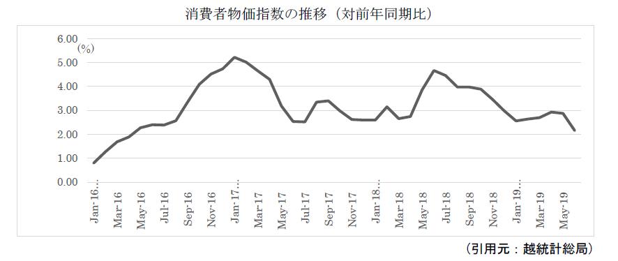 2019年までのベトナム物価推移