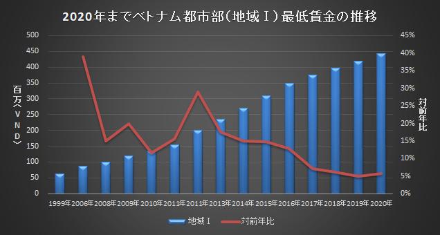 2020年ベトナム最低賃金推移グラフ